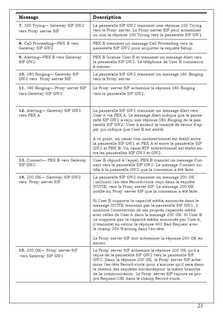 Message Description 7. 100 Trying— Gateway SIP GW2