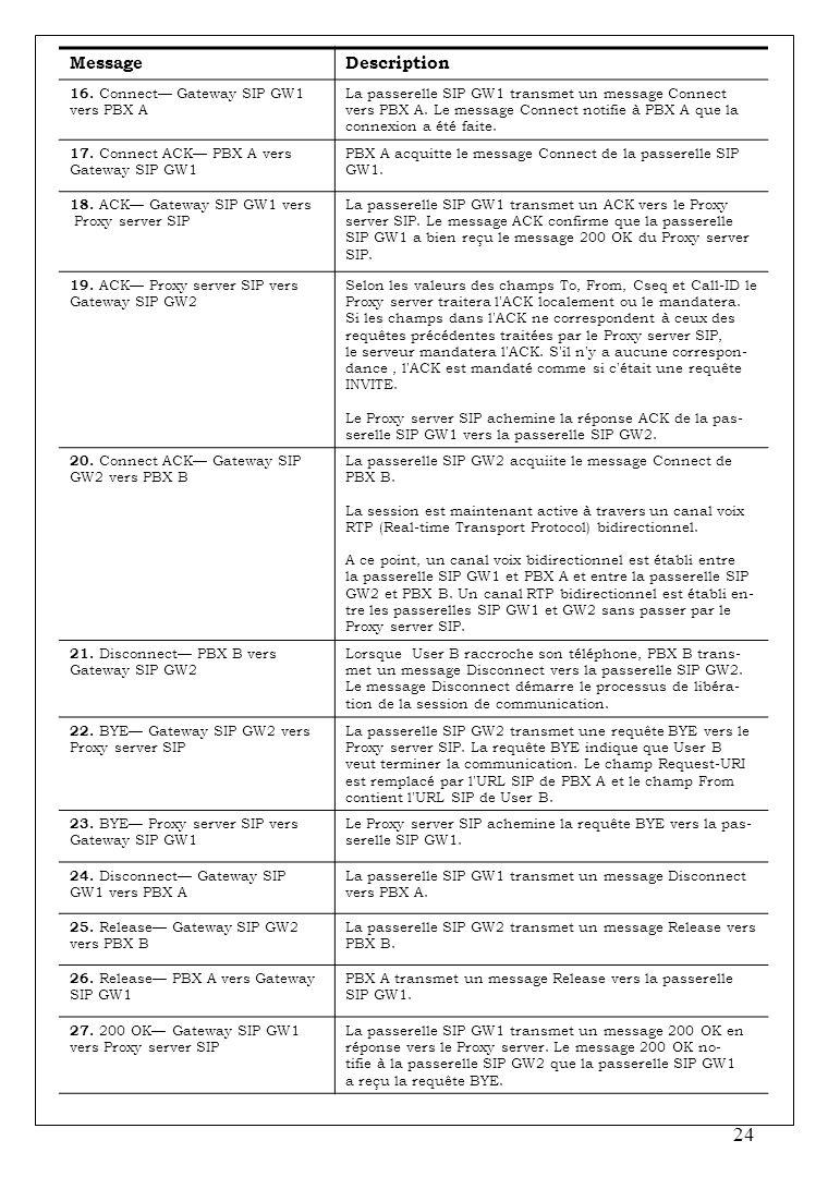 Message Description 16. Connect— Gateway SIP GW1 vers PBX A