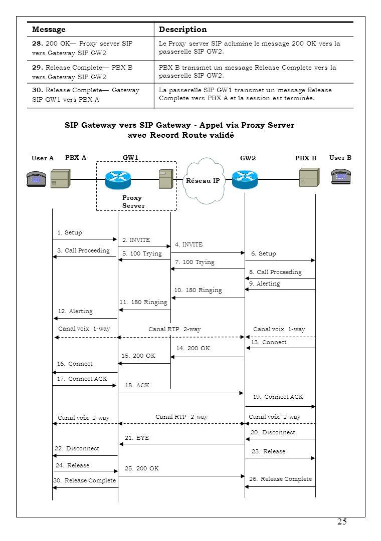 SIP Gateway vers SIP Gateway - Appel via Proxy Server