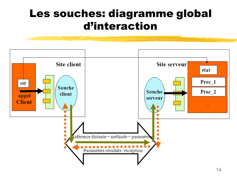 Les souches: diagramme global d'interaction
