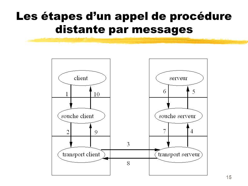 Les étapes d'un appel de procédure distante par messages