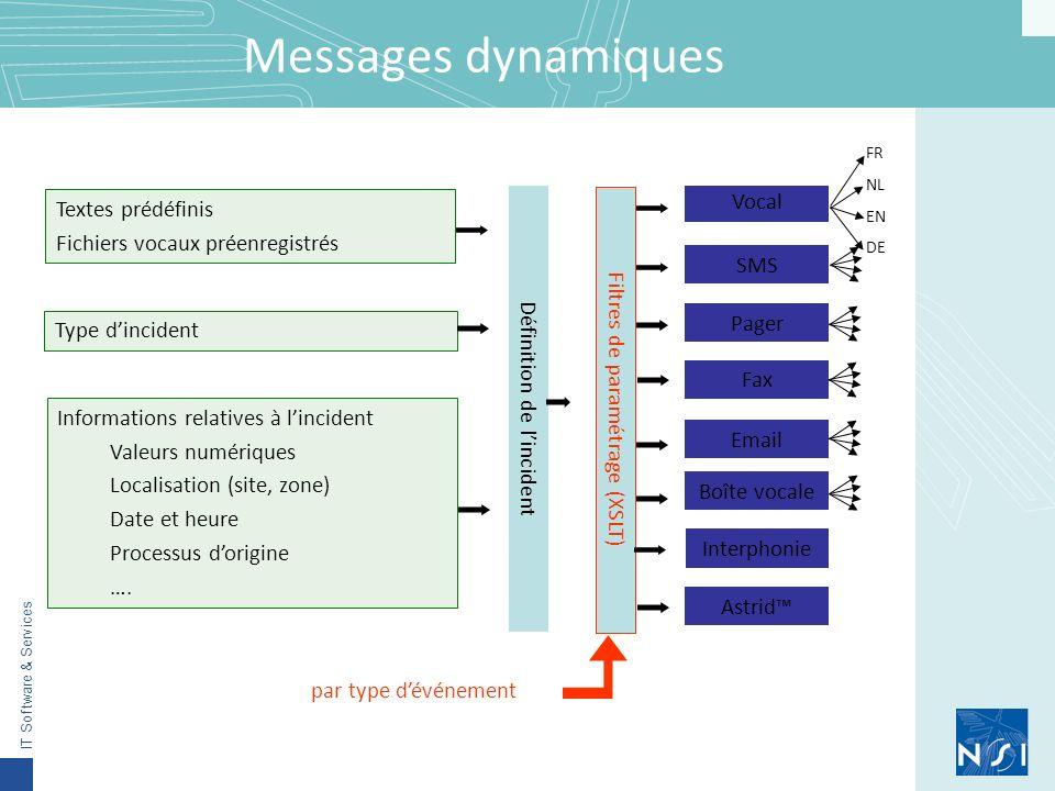 Messages dynamiques Vocal Textes prédéfinis