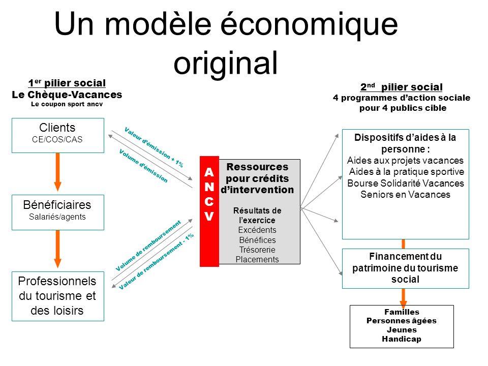 Un modèle économique original