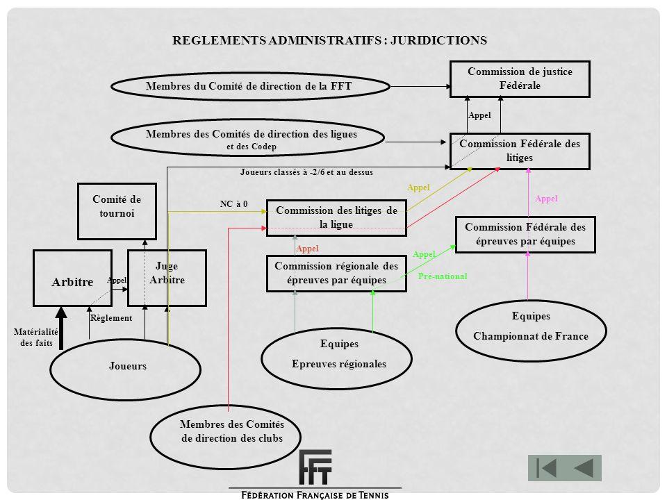 Arbitre REGLEMENTS ADMINISTRATIFS : JURIDICTIONS
