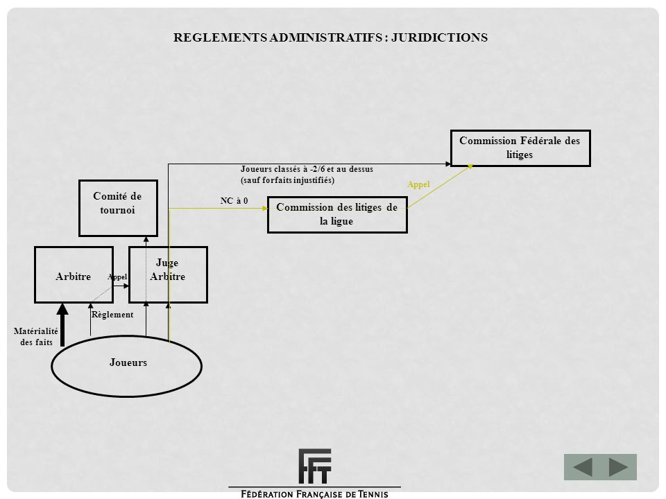 REGLEMENTS ADMINISTRATIFS : JURIDICTIONS