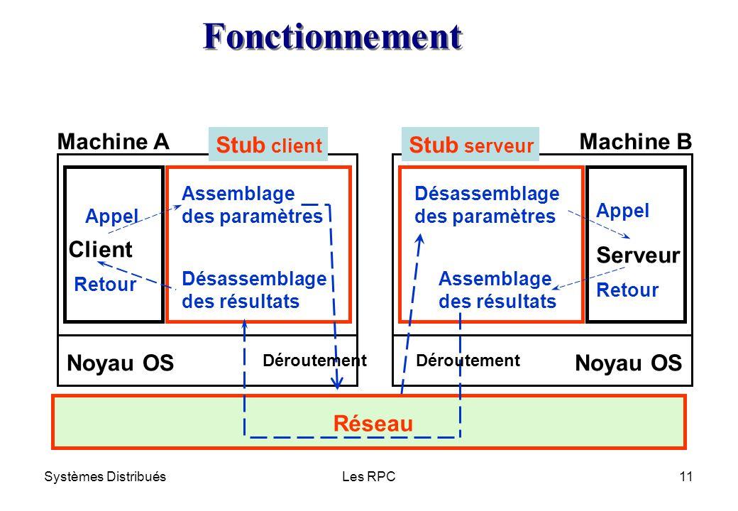 Fonctionnement Machine A Stub client Stub serveur Machine B Client
