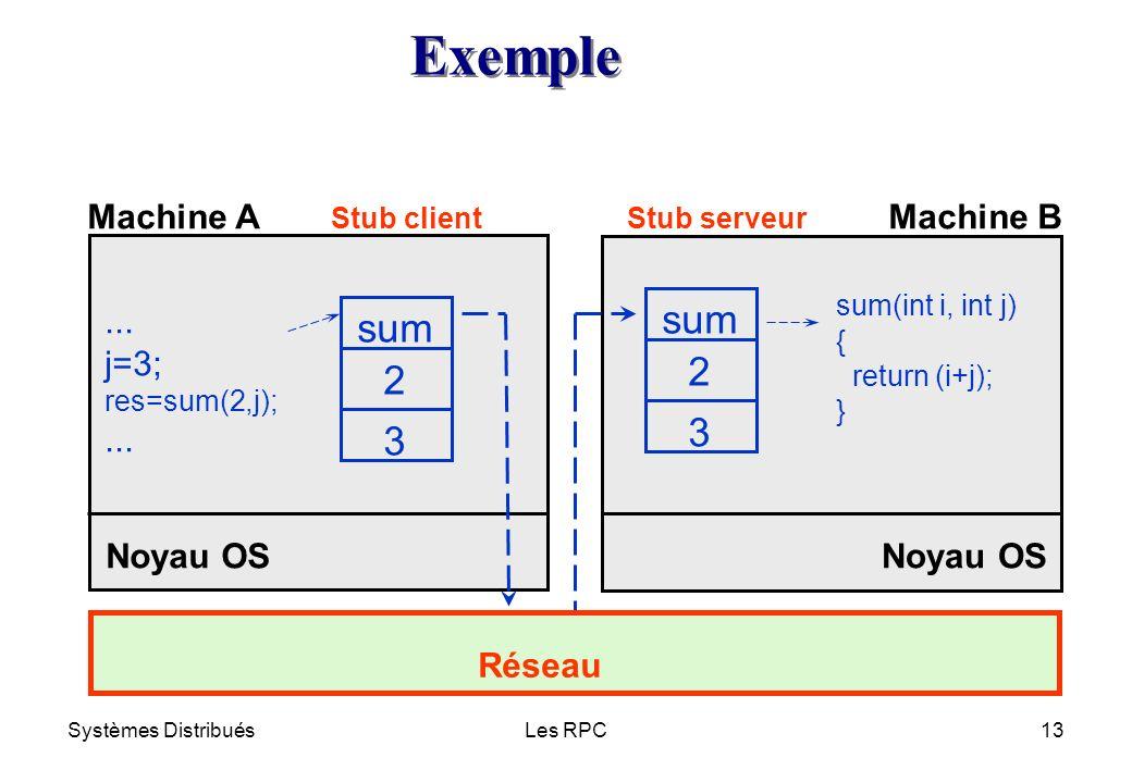 Exemple sum sum 2 2 3 3 Machine A Machine B ... j=3; Noyau OS Noyau OS