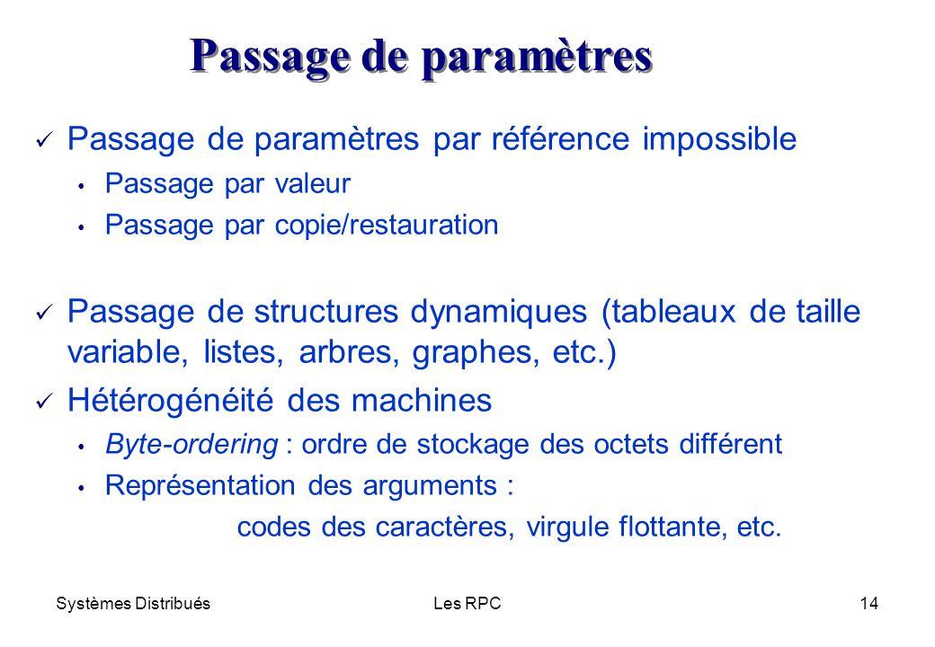 Passage de paramètres Passage de paramètres par référence impossible