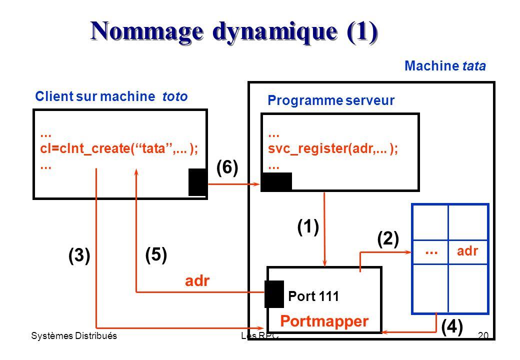 Nommage dynamique (1) (6) (1) (2) (3) (5) (4) ... adr Portmapper