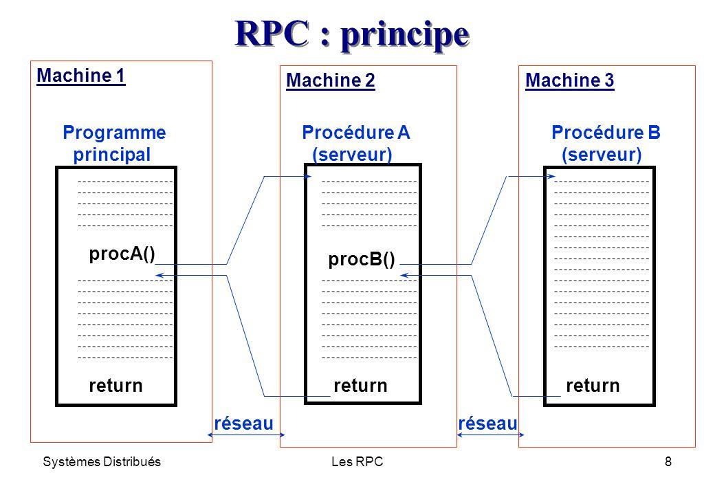 RPC : principe Machine 1 Machine 2 Machine 3 Programme principal
