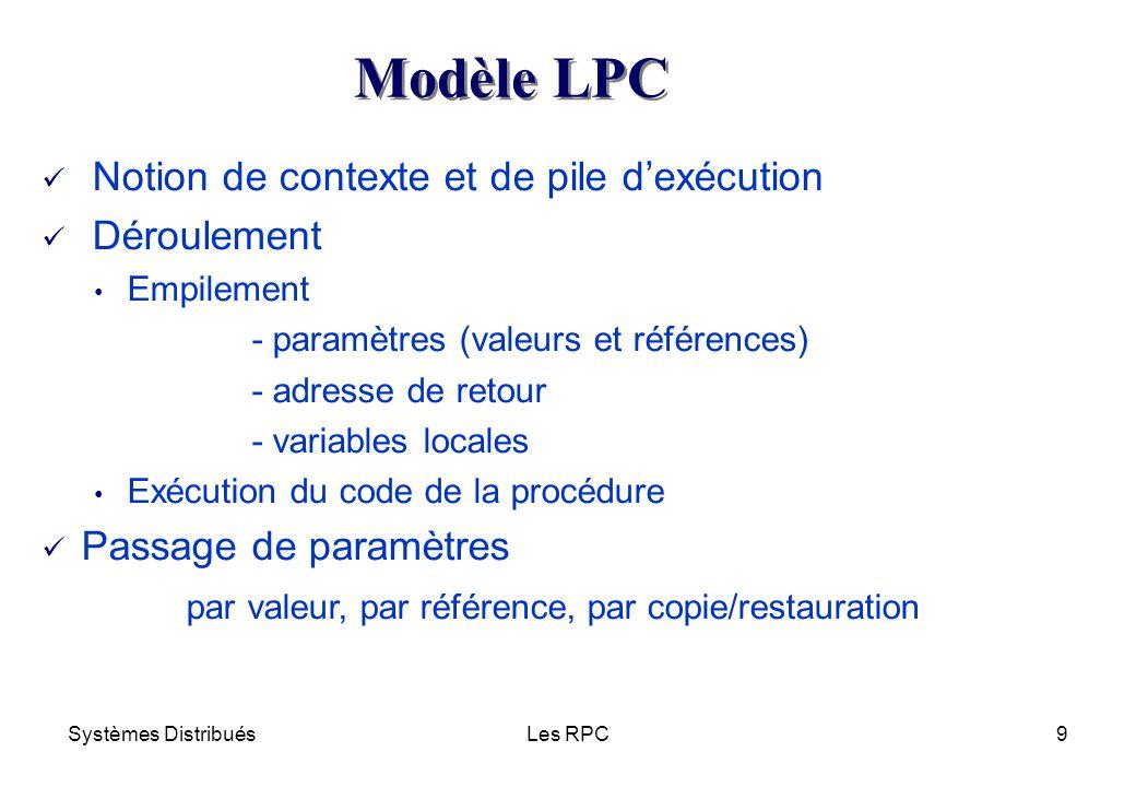 Modèle LPC Notion de contexte et de pile d'exécution Déroulement