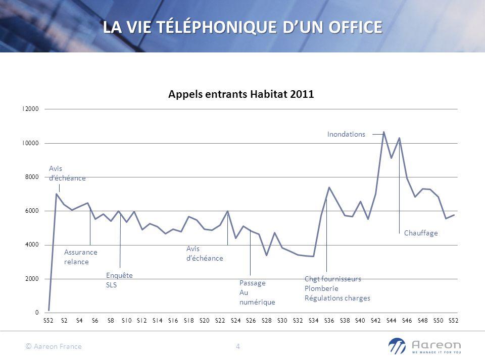 LA VIE TÉLÉPHONIQUE D'UN OFFICE