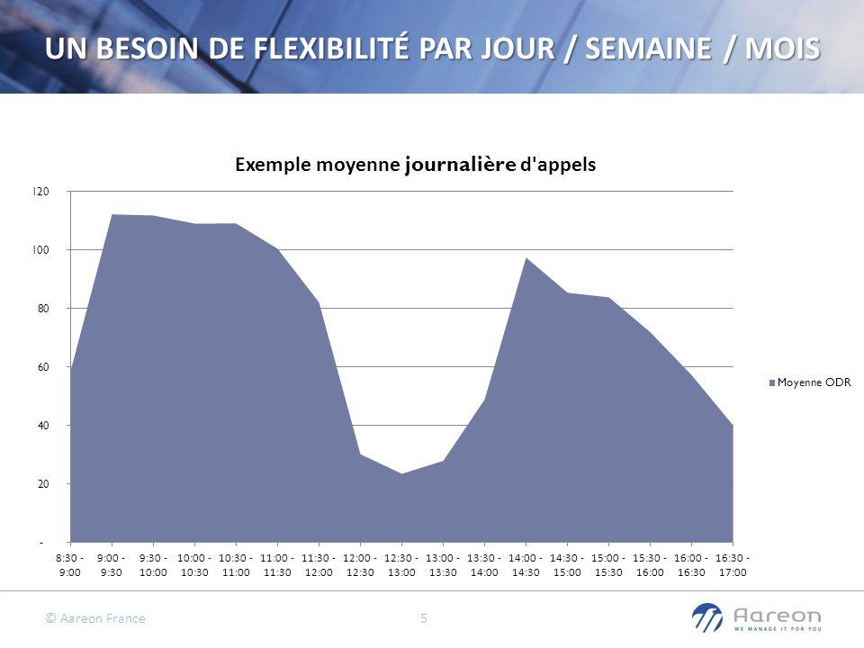 UN BESOIN DE FLEXIBILITÉ PAR JOUR / SEMAINE / MOIS
