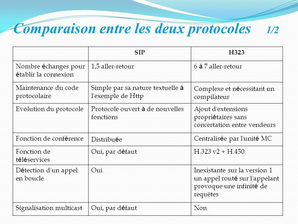 Comparaison entre les deux protocoles 1/2