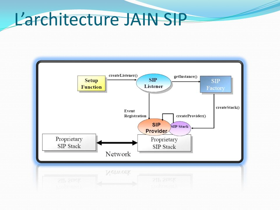 L'architecture JAIN SIP