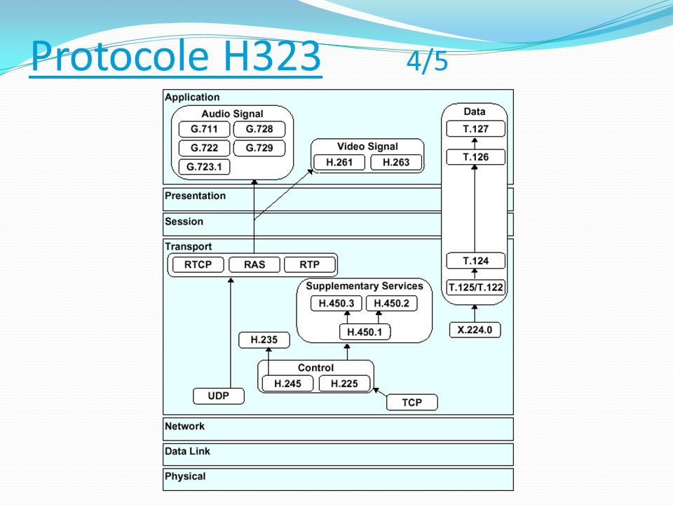 Protocole H323 4/5