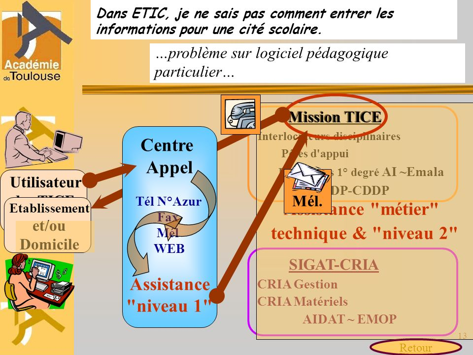 Utilisateur des TICE, des TICA