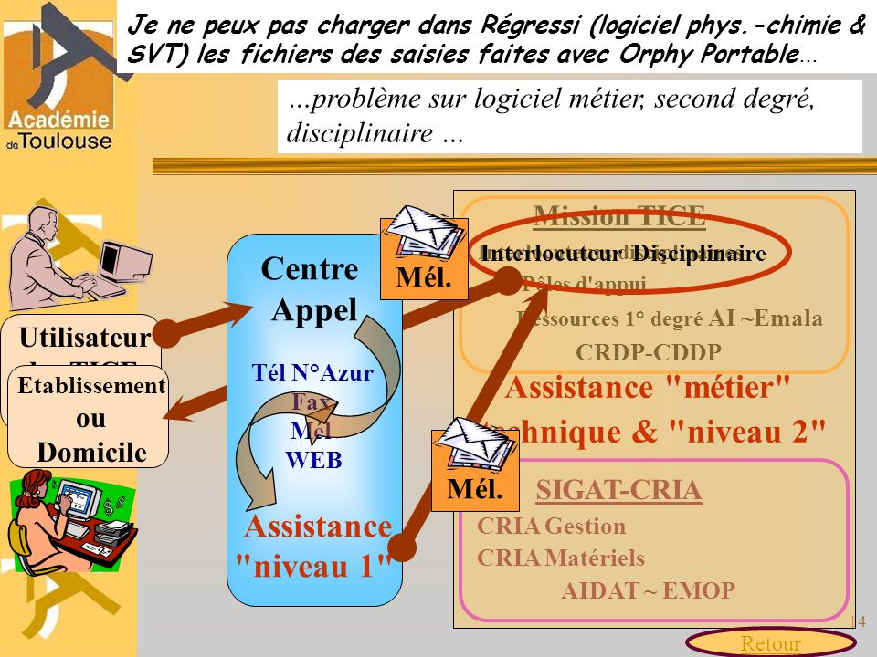 Interlocuteur Disciplinaire