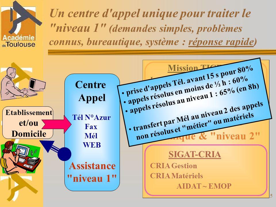Un centre d appel unique pour traiter le niveau 1 (demandes simples, problèmes connus, bureautique, système : réponse rapide)