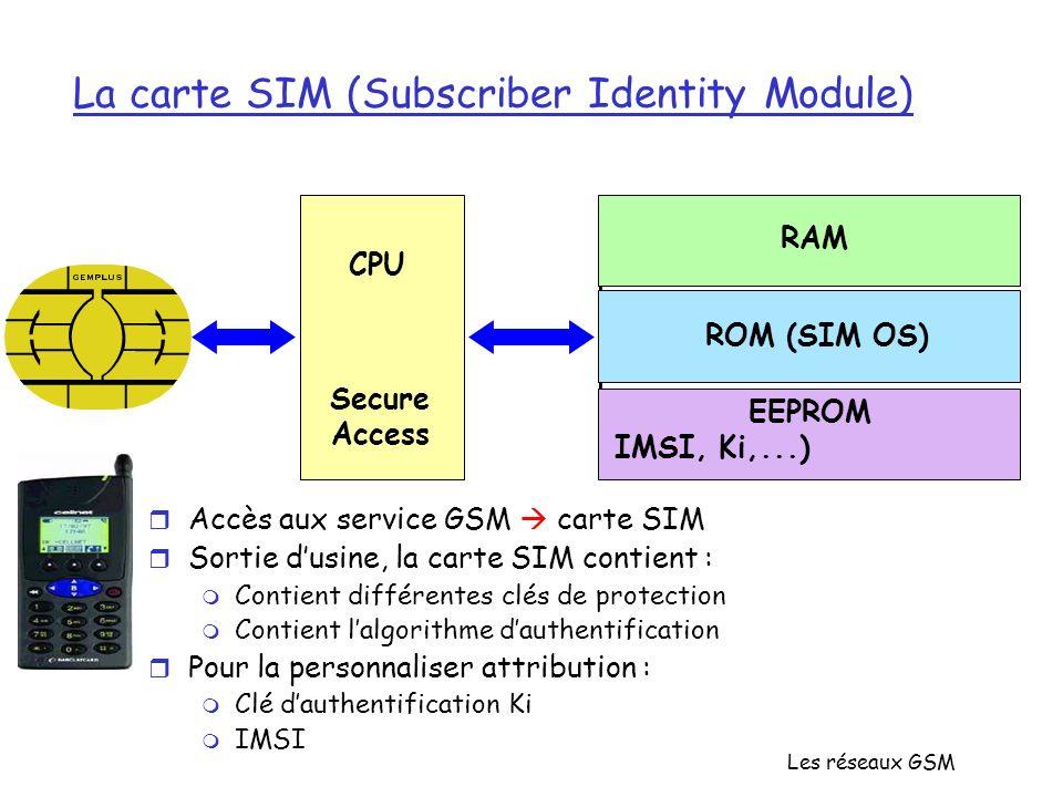 La carte SIM (Subscriber Identity Module)