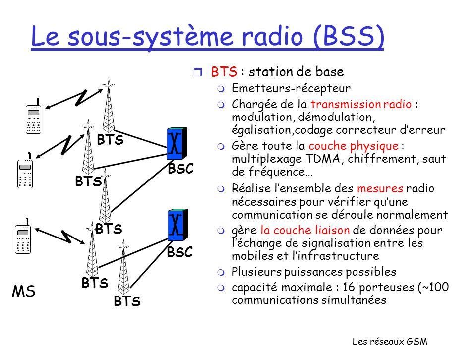 Le sous-système radio (BSS)