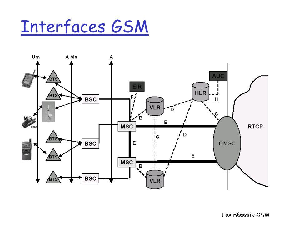 Interfaces GSM Les réseaux GSM