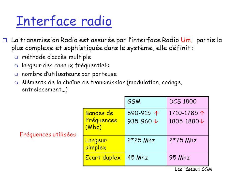 Interface radio La transmission Radio est assurée par l'interface Radio Um, partie la plus complexe et sophistiquée dans le système, elle définit :