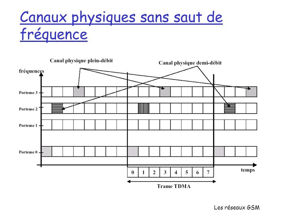 Canaux physiques sans saut de fréquence