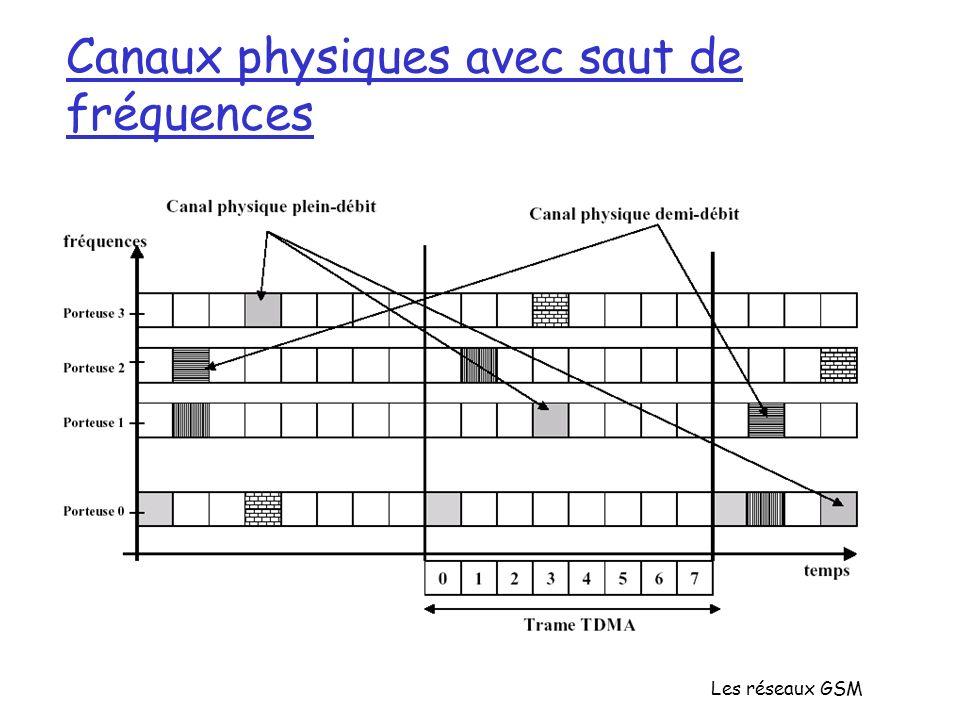 Canaux physiques avec saut de fréquences