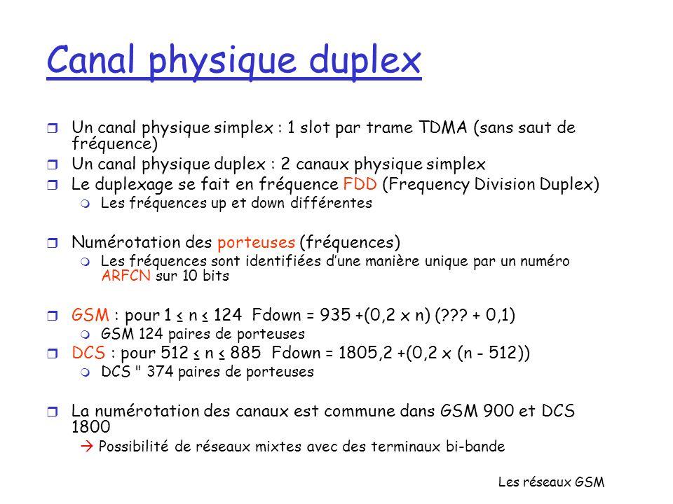 Canal physique duplex Un canal physique simplex : 1 slot par trame TDMA (sans saut de fréquence)