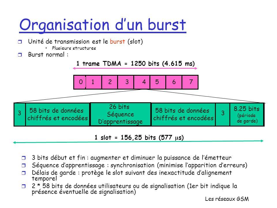 Organisation d'un burst