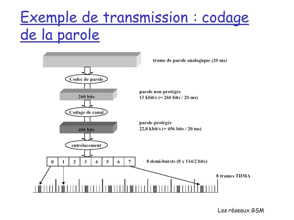 Exemple de transmission : codage de la parole