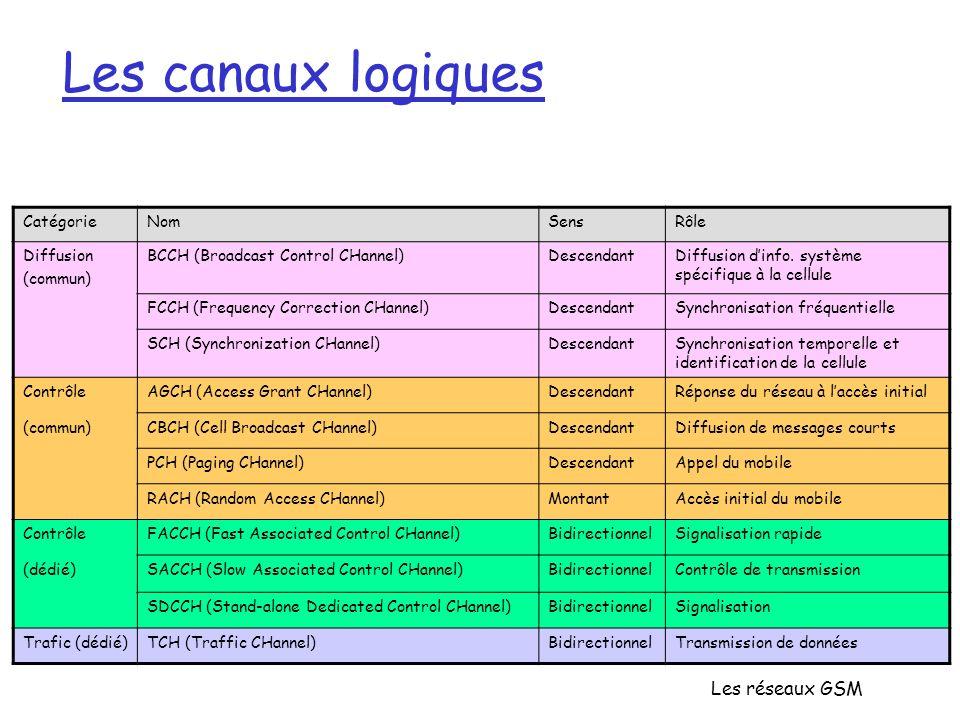 Les canaux logiques Les réseaux GSM Catégorie Nom Sens Rôle Diffusion