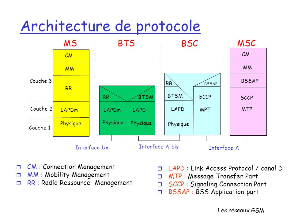Architecture de protocole