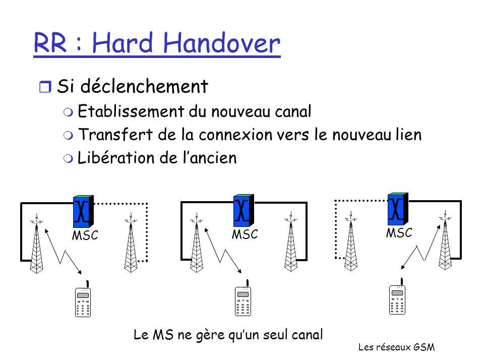 RR : Hard Handover Si déclenchement Etablissement du nouveau canal