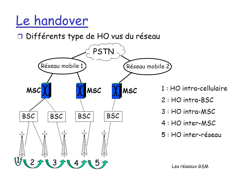 Le handover Différents type de HO vus du réseau PSTN 1 2 3 4 5