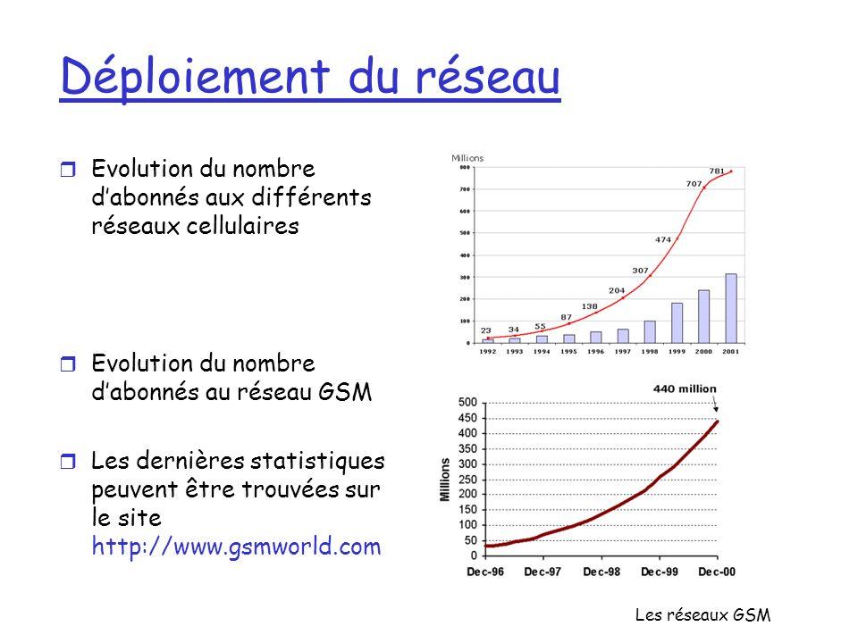 Déploiement du réseau Evolution du nombre d'abonnés aux différents réseaux cellulaires. Evolution du nombre d'abonnés au réseau GSM.