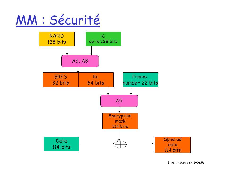 MM : Sécurité RAND 128 bits A3, A8 SRES 32 bits Kc 64 bits Frame