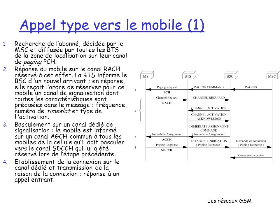 Appel type vers le mobile (1)
