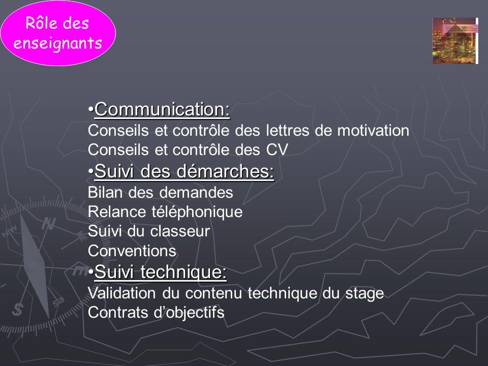 Communication: Suivi des démarches: Suivi technique: Rôle des