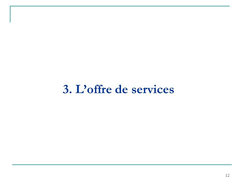 3. L'offre de services