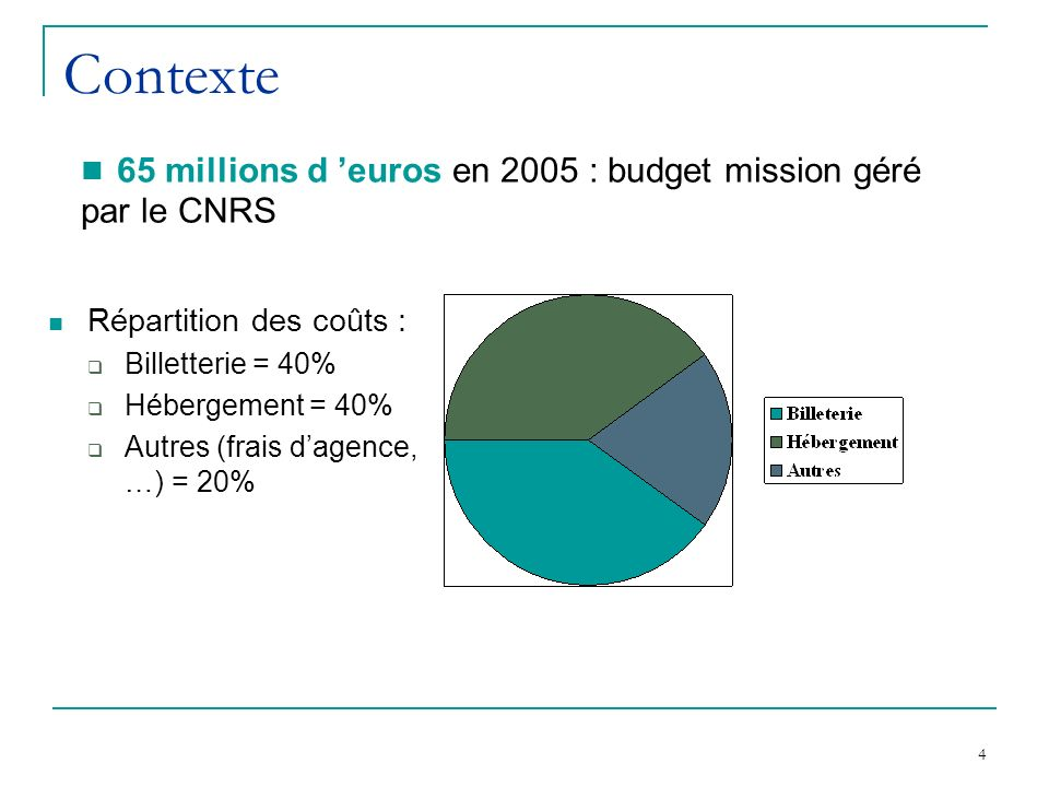 Contexte 65 millions d 'euros en 2005 : budget mission géré par le CNRS. Répartition des coûts : Billetterie = 40%