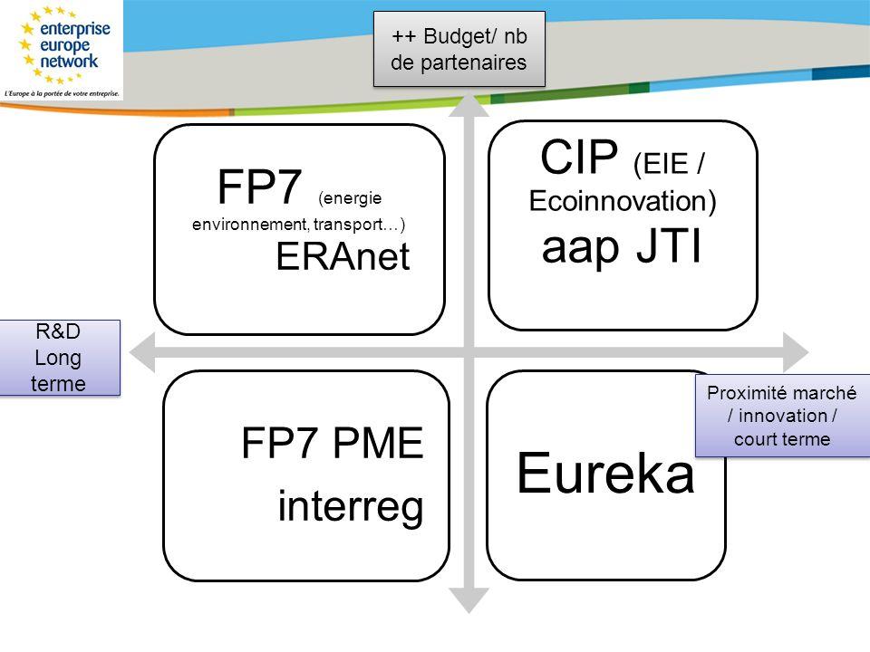 FP7 (energie environnement, transport…) CIP (EIE / Ecoinnovation)