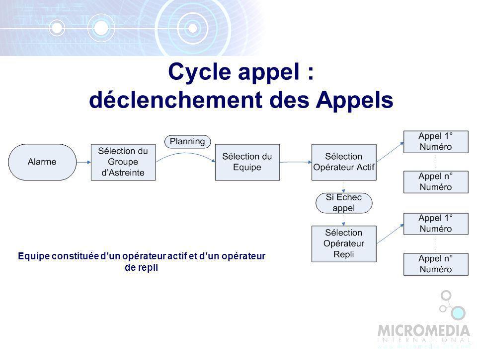 Cycle appel : déclenchement des Appels