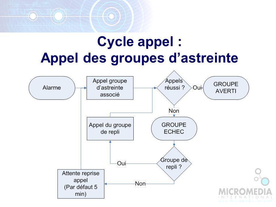 Cycle appel : Appel des groupes d'astreinte