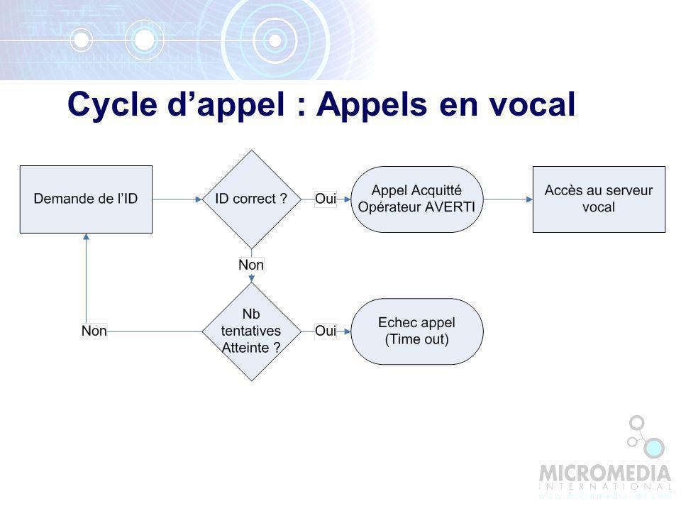 Cycle d'appel : Appels en vocal