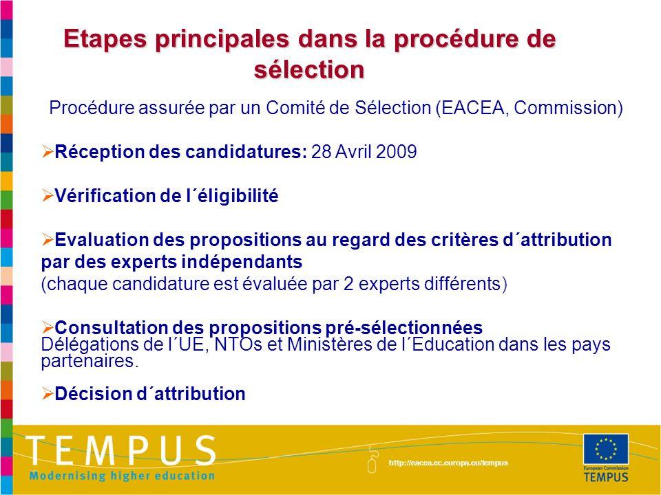 Etapes principales dans la procédure de sélection