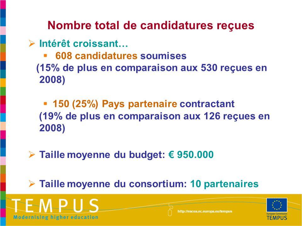 Nombre total de candidatures reçues