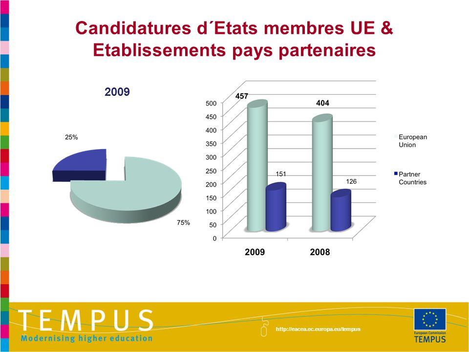 Candidatures d´Etats membres UE & Etablissements pays partenaires
