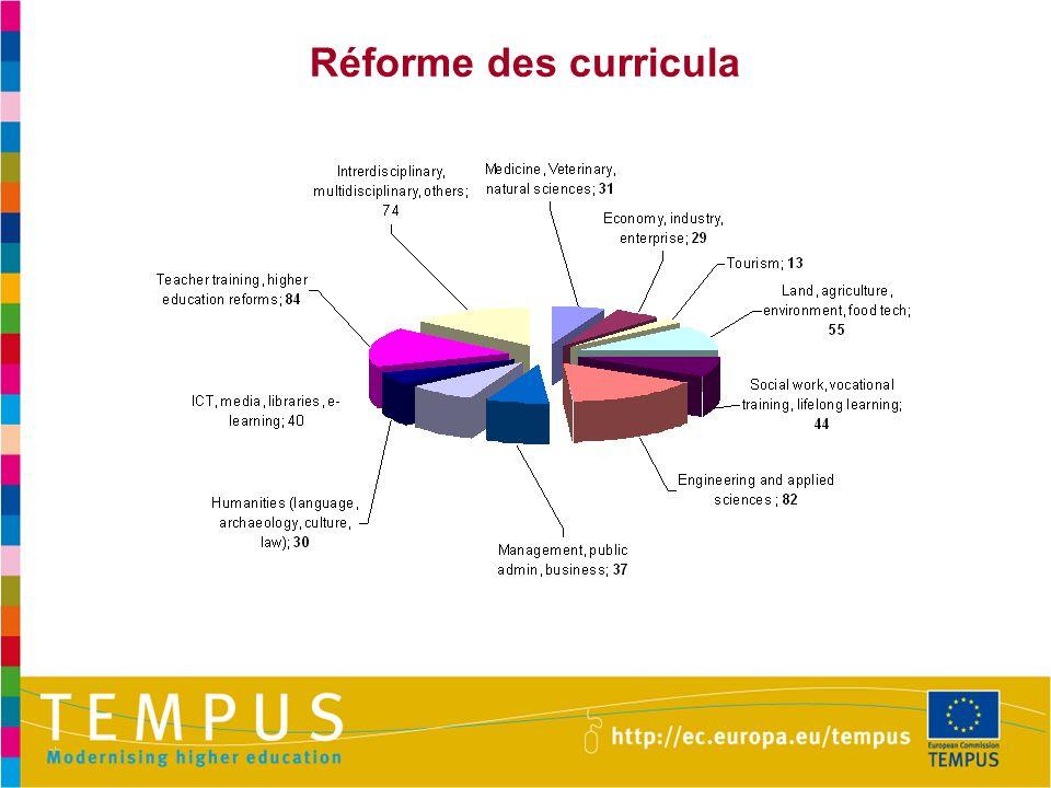 Réforme des curricula 30 Curriculum reform: